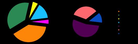 Рисунок 1. Соотношение затрат при производстве лекарств  оригинальной компанией (слева) и дженерической (справа)